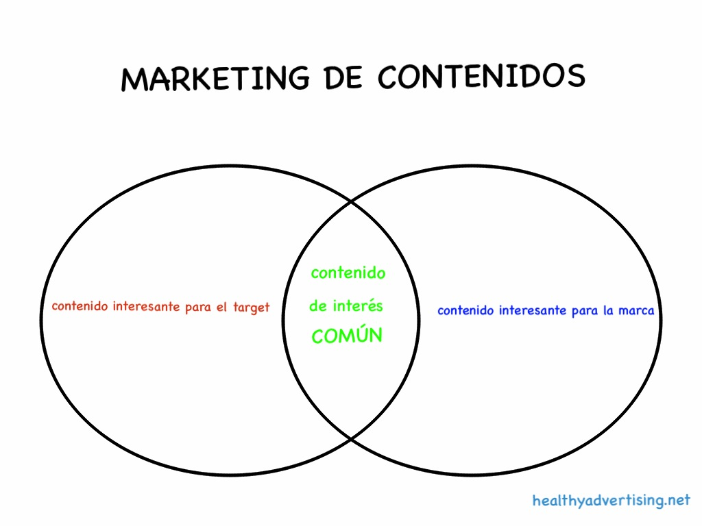 esquemamarketingdecontenidos